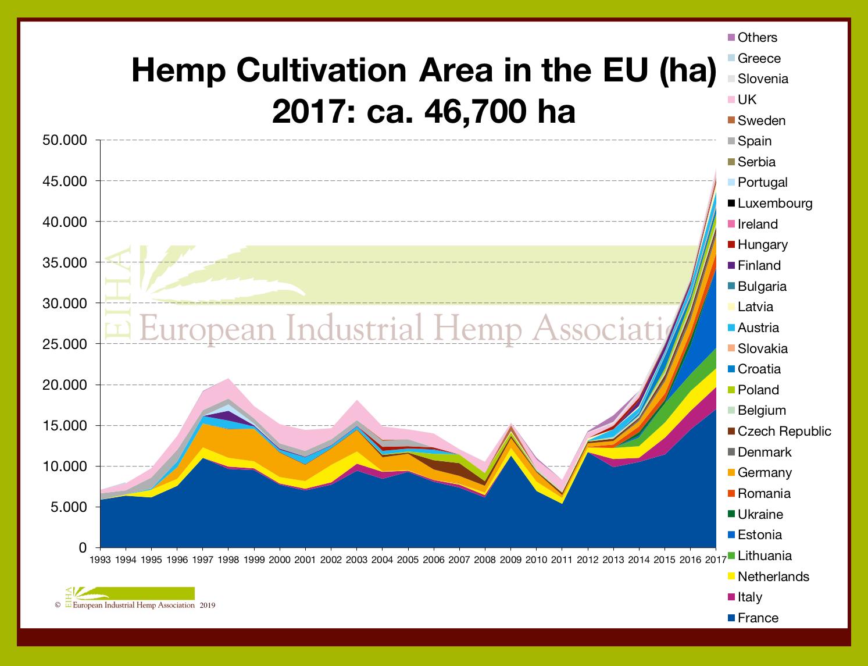 19-01-14 Hemp Cultivation Area in the EU 2017
