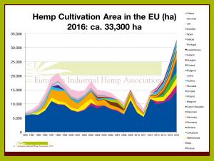 17-02-Hemp-Cultivation-Area-Europe