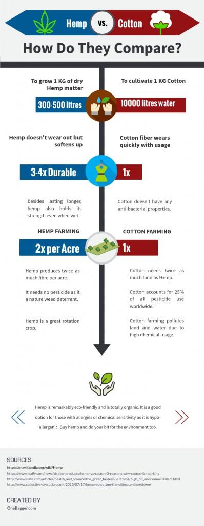 Hemp-vs-Cotton