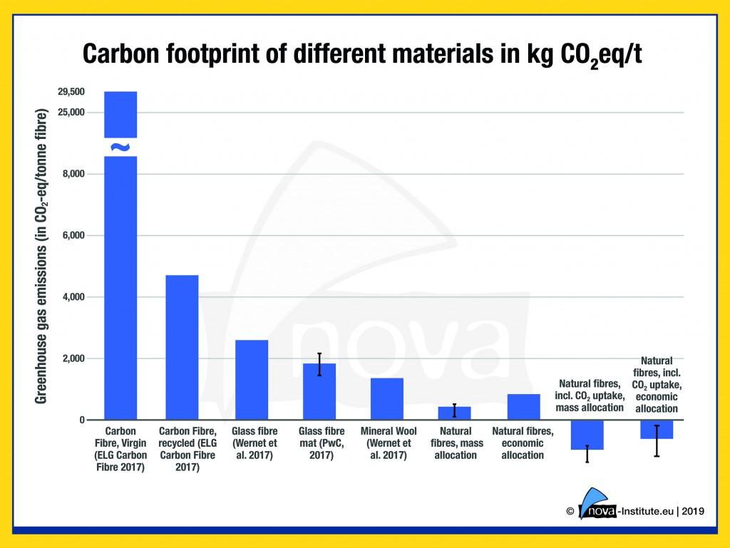19-04-02-Carbon-footprint-different-materials-1024x769