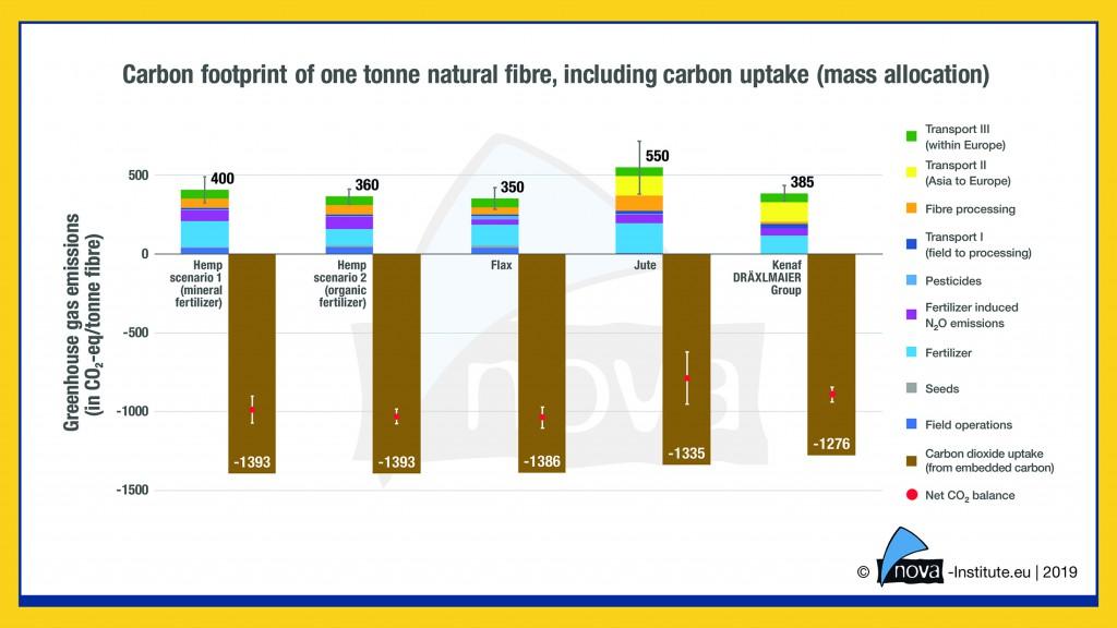 19-04-02-Carbon-footprint-including-carbon-uptake-1024x576