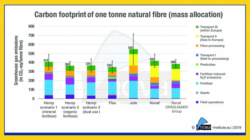 19-04-02-Figure15_Carbon-footprint-natural-fibre-mass-allocation-1024x576